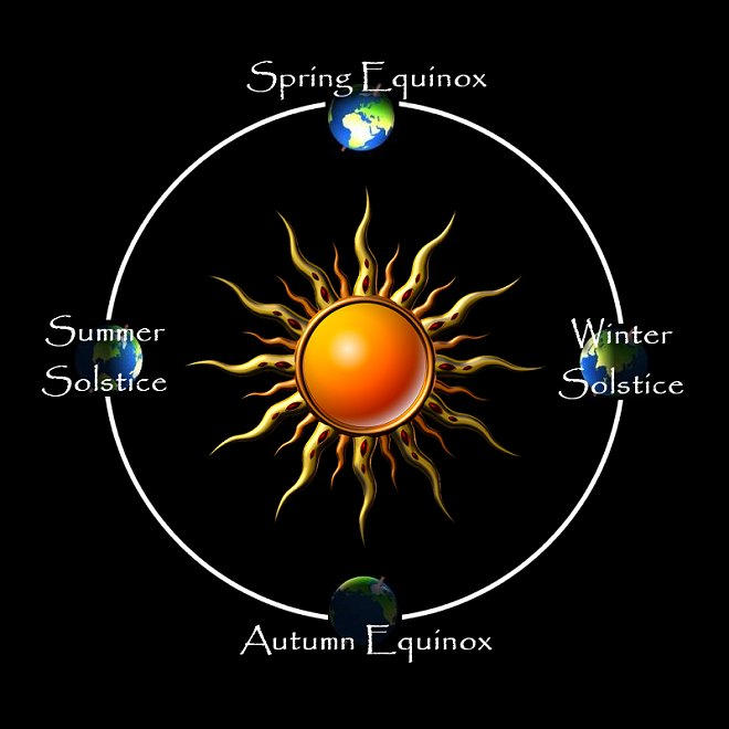 Solstice and Equinoxes